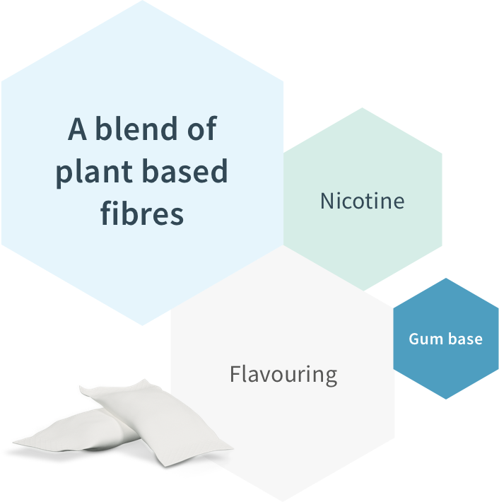 A natural blend of plan based fibres, Nicotine, food-grade flavouring, and gum based.